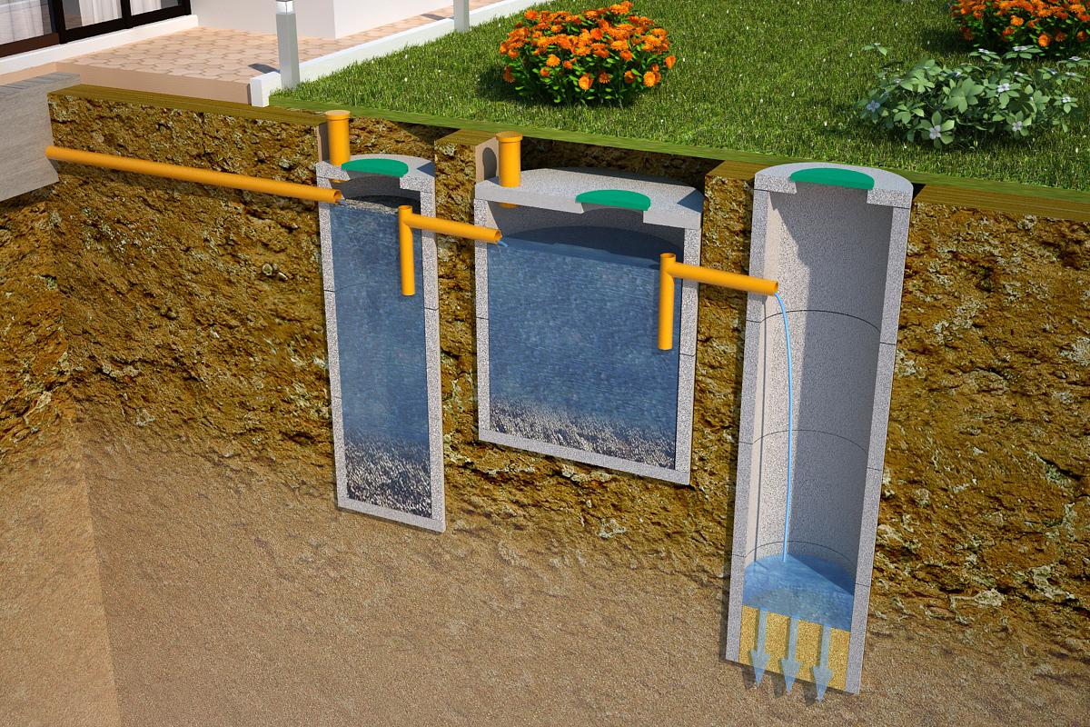 устройство септиков из бетонных колец цена